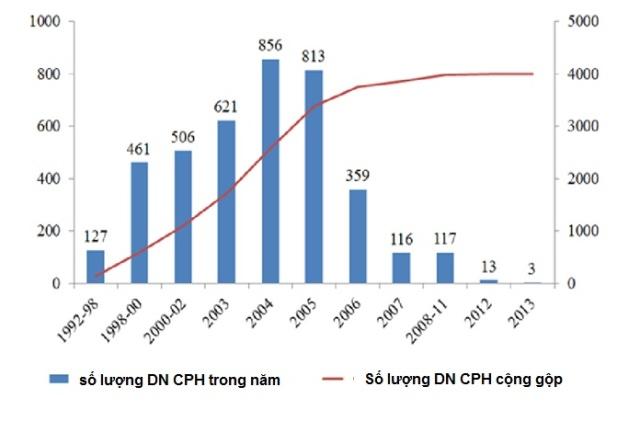 CPH DNN 1992-2013